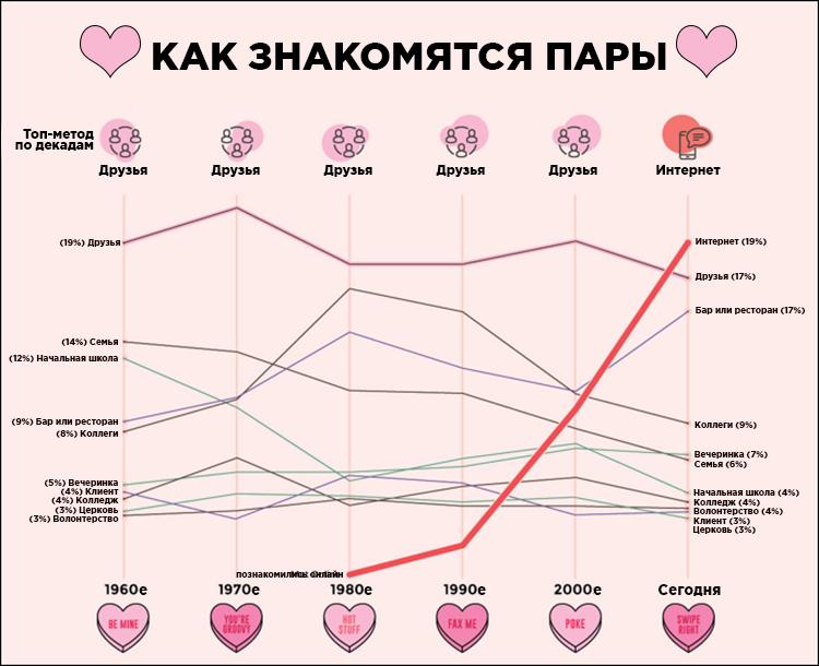 График: как знакомятся пары