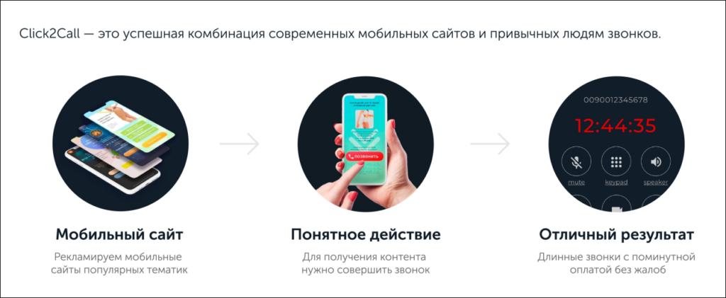 Click2Call - это успешная комбинация современных мобильных сайтов и привычных людям звонков