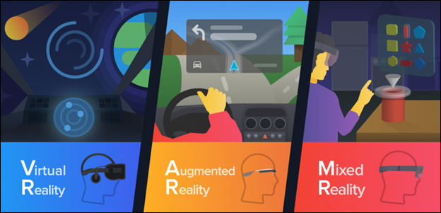 Virtual Reality. Augmented Reality. Mixed Reality.